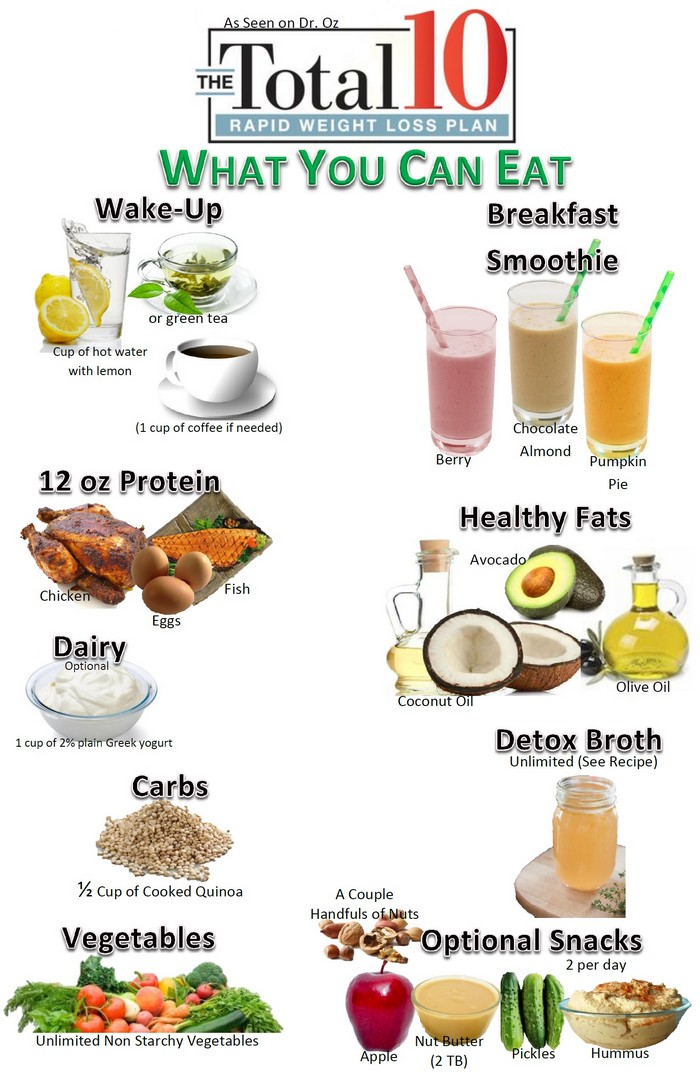 infographic total 10 diet plan